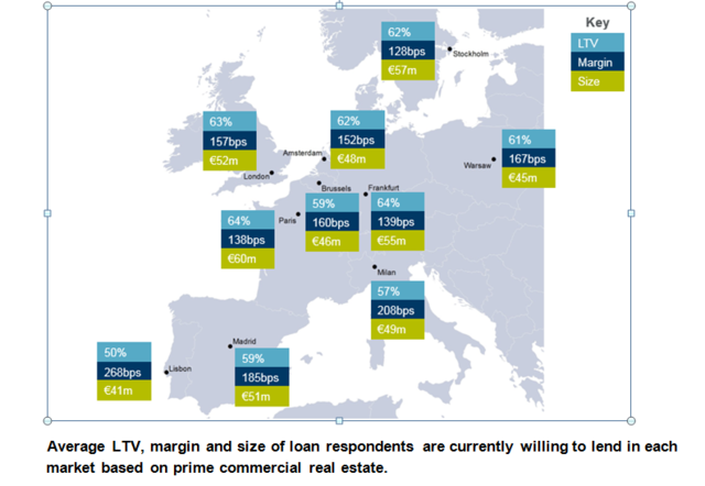 Average LTV, margin andsize ofloan respondents are currently willing tolend ineach market based