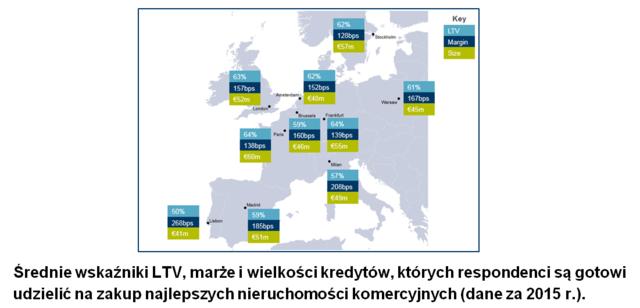 Średnie wskaźniki LTV, marże iwielkości kredytów, których respondenci są gotowi udzielić nazakup n