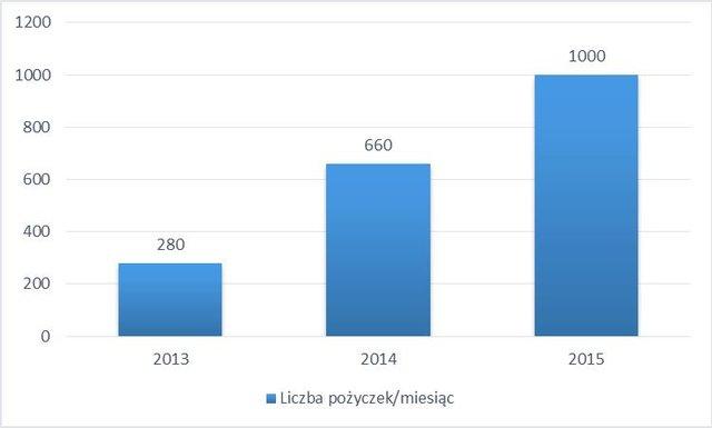 Provident_mikroprzedsiębiorcy_wzrost 2013_2015.jpg