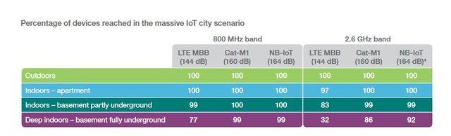 Internet Rzeczy w mieście